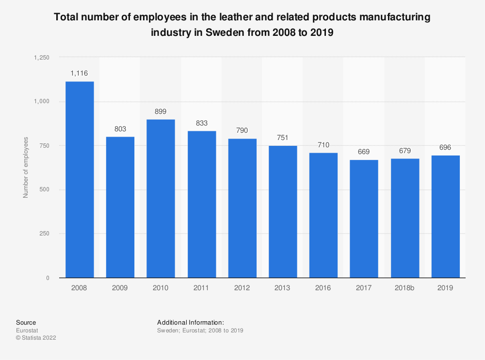 Statistic: Total number of employees in the leather and related products manufacturing industry in Sweden from 2008 to 2016 | Statista