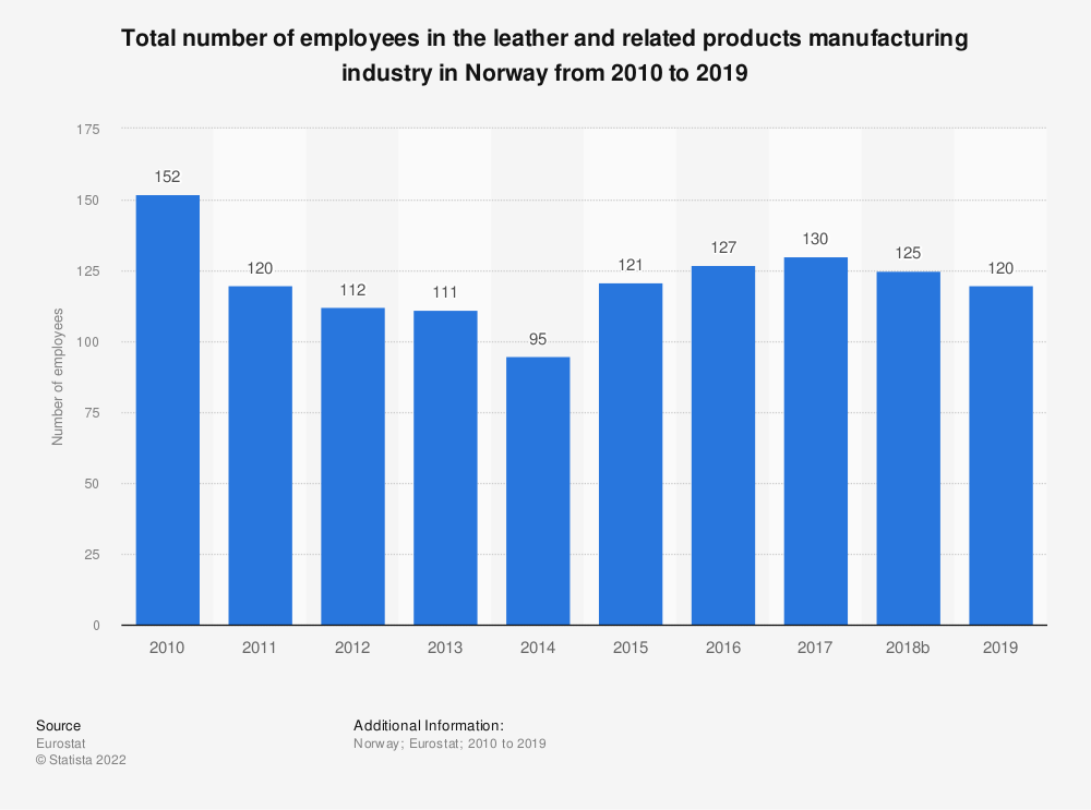 Statistic: Total number of employees in the leather and related products manufacturing industry in Norway from 2008 to 2016 | Statista