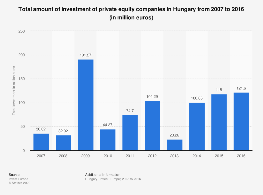 Statistic: Total amount of investment of private equity companies in Hungary from 2007 to 2016 (in million euros) | Statista