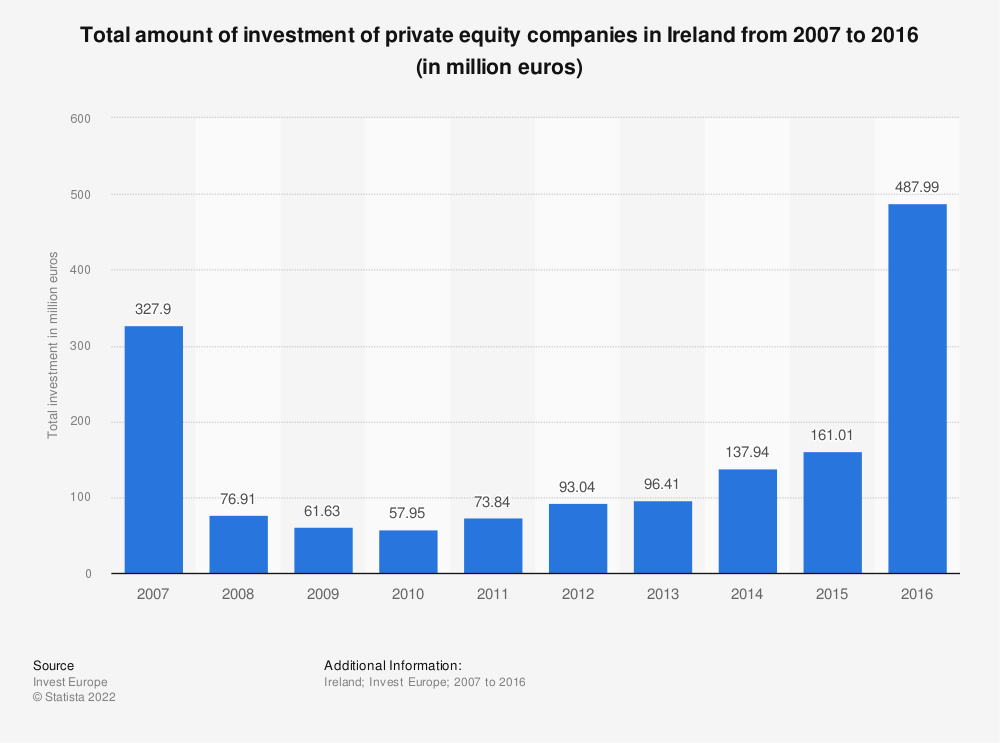 Statistic: Total amount of investment of private equity companies in Ireland from 2007 to 2016 (in million euros) | Statista
