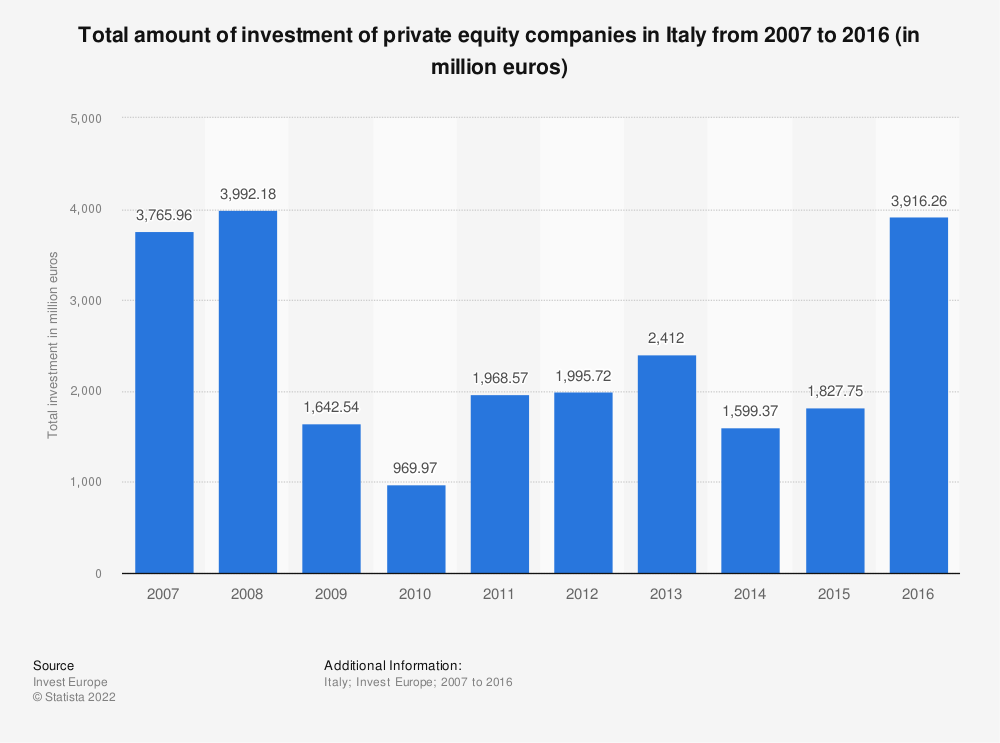 Statistic: Total amount of investment of private equity companies in Italy from 2007 to 2016 (in million euros) | Statista