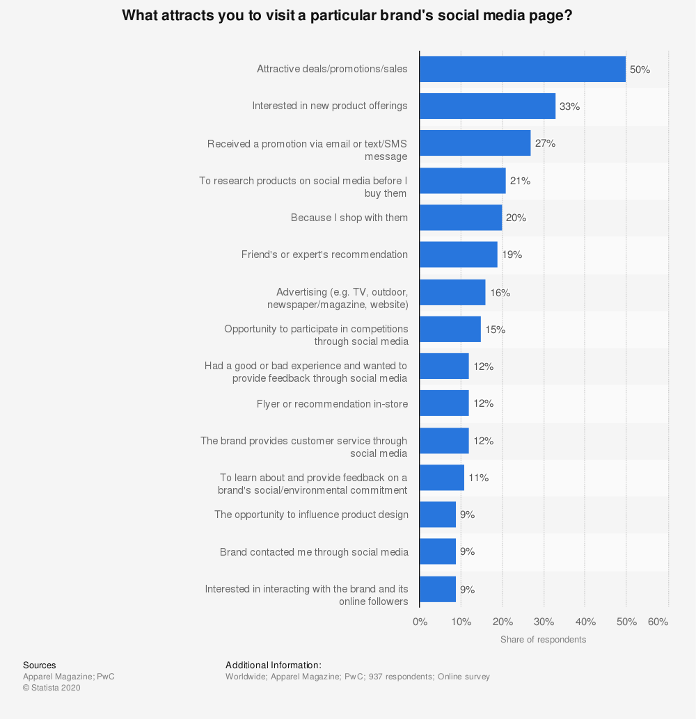 Statistic: What attracts you to visit a particular brand's social media page? | Statista