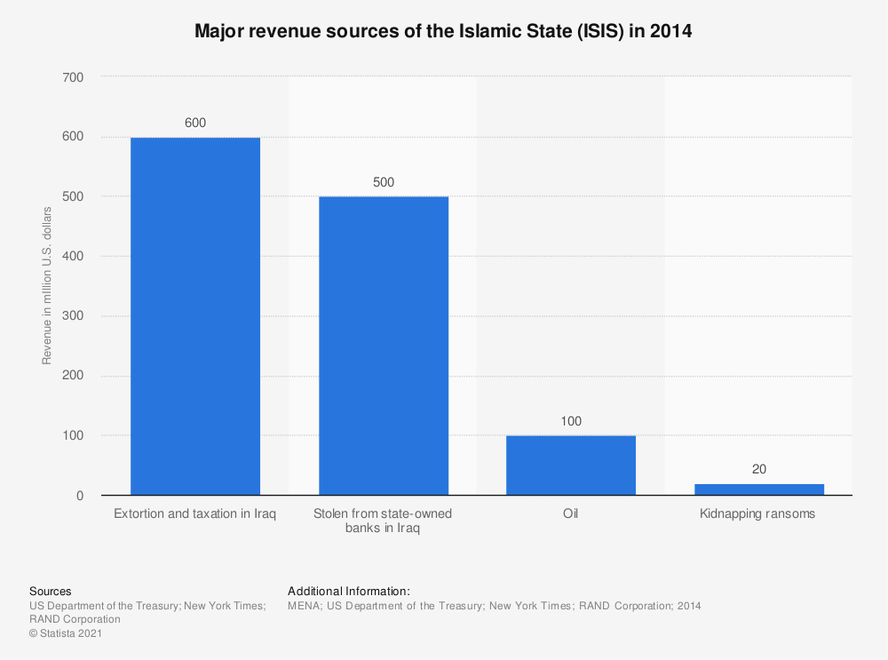 Statistic: Major revenue sources of the Islamic State (ISIS) in 2014 | Statista