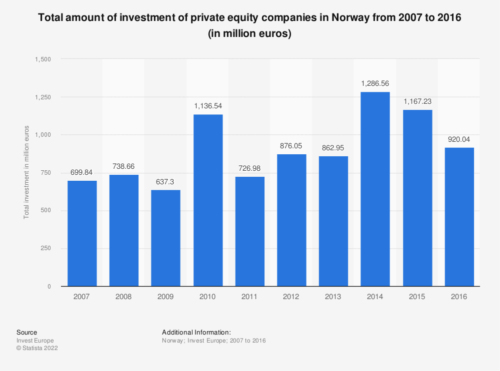 Statistic: Total amount of investment of private equity companies in Norway from 2007 to 2016 (in million euros) | Statista