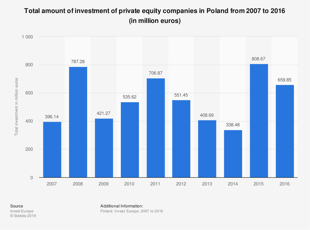 Statistic: Total amount of investment of private equity companies in Poland from 2007 to 2016 (in million euros) | Statista