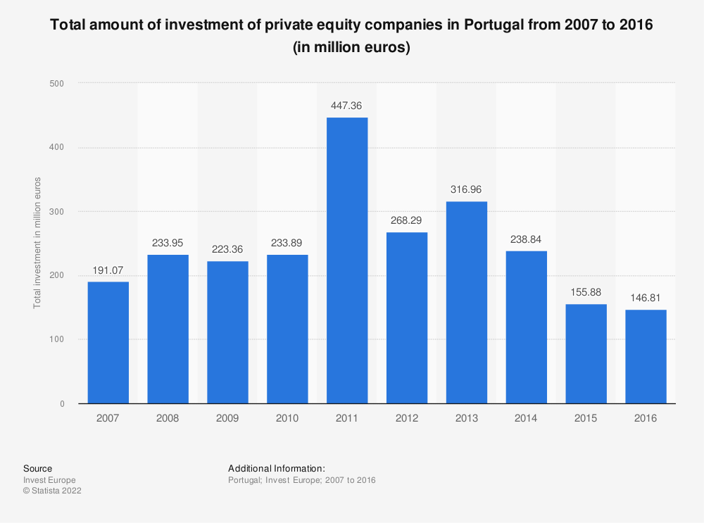 Statistic: Total amount of investment of private equity companies in Portugal from 2007 to 2016 (in million euros) | Statista