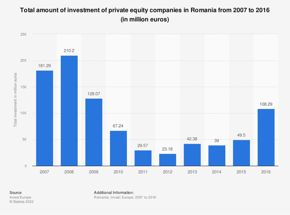 Statistic: Total amount of investment of private equity companies in Romania from 2007 to 2016 (in million euros) | Statista