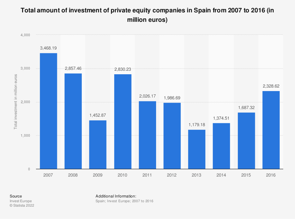 Statistic: Total amount of investment of private equity companies in Spain from 2007 to 2016 (in million euros) | Statista
