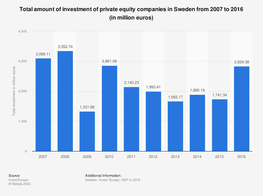 Statistic: Total amount of investment of private equity companies in Sweden from 2007 to 2016 (in million euros) | Statista