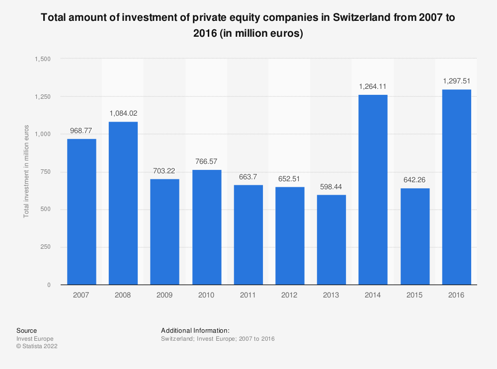 Statistic: Total amount of investment of private equity companies in Switzerland from 2007 to 2016 (in million euros) | Statista