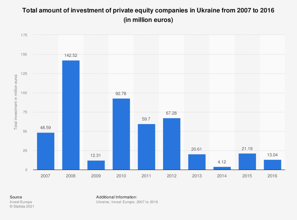 Statistic: Total amount of investment of private equity companies in Ukraine from 2007 to 2016 (in million euros) | Statista
