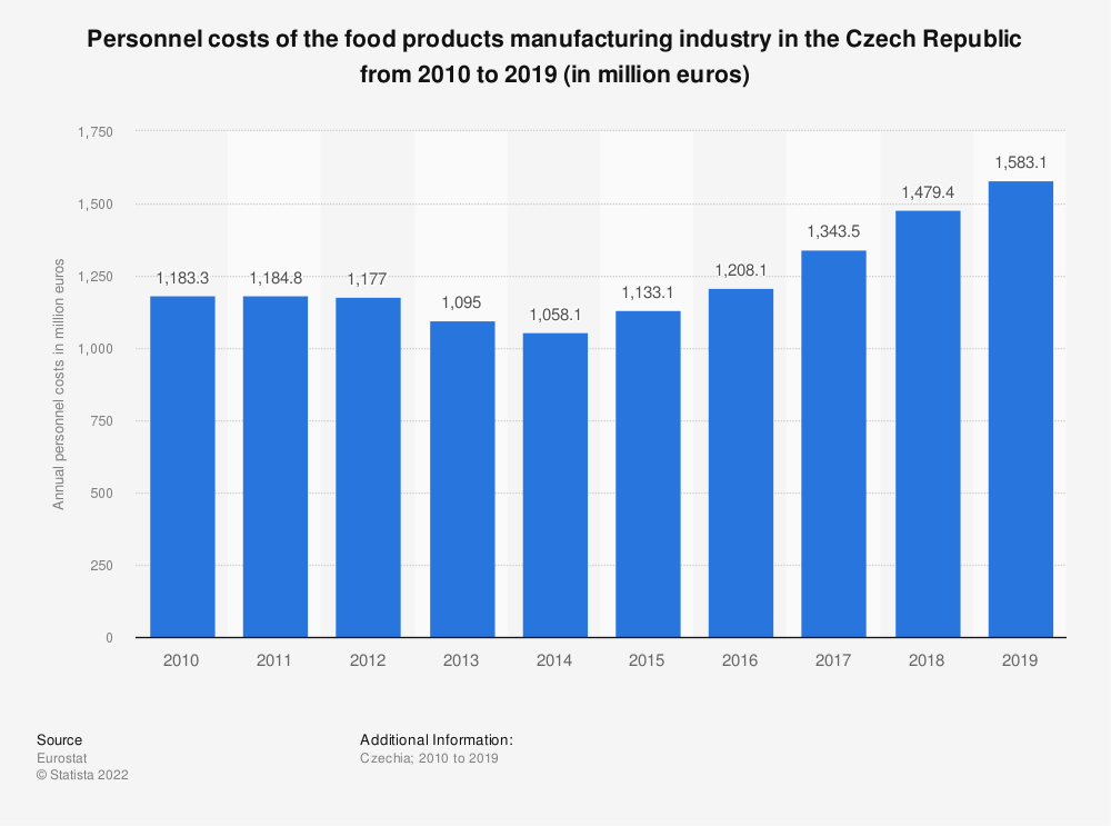 Statistic: Personnel costs of the food products manufacturing industry in the Czech Republic from 2008 to 2017 (in million euros)   Statista