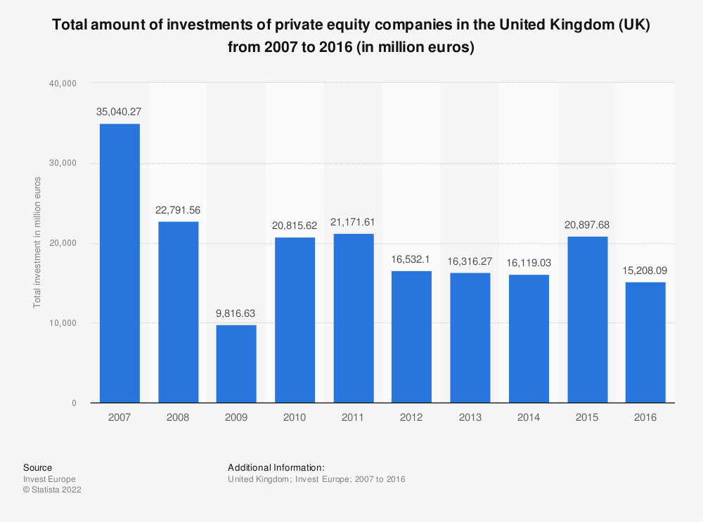 Statistic: Total amount of investments of private equity companies in the United Kingdom (UK) from 2007 to 2016 (in million euros) | Statista