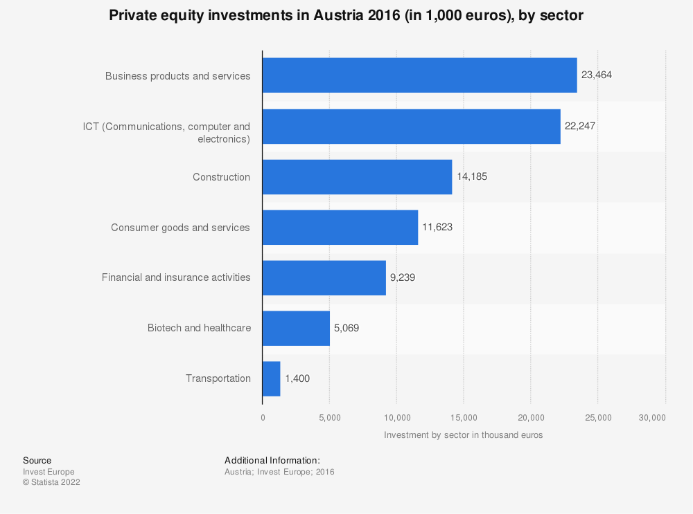 Statistic: Private equity investments in Austria 2016 (in 1,000 euros), by sector | Statista