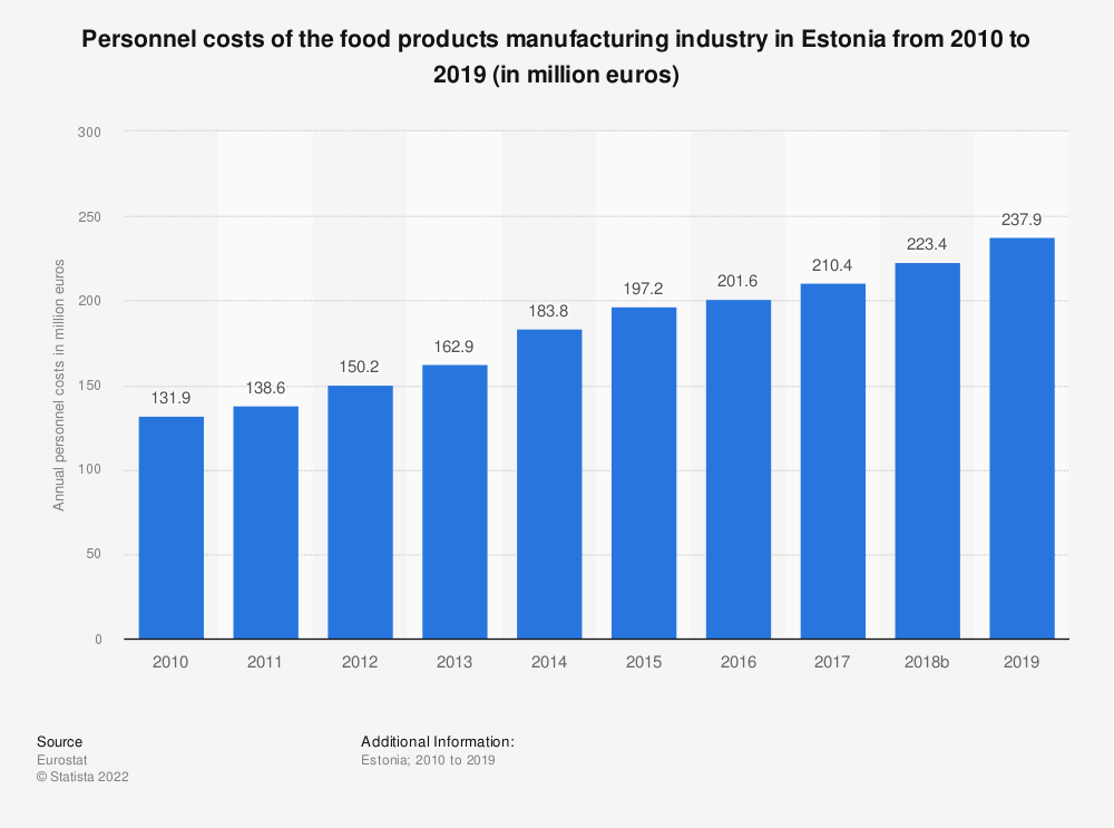 Statistic: Personnel costs of the food products manufacturing industry in Estonia from 2008 to 2017 (in million euros) | Statista