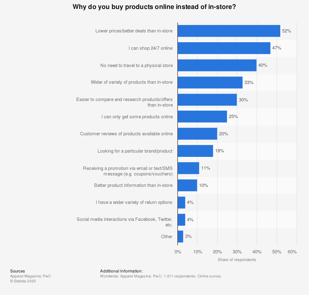 Statistic: Why do you buy products online instead of in-store? | Statista