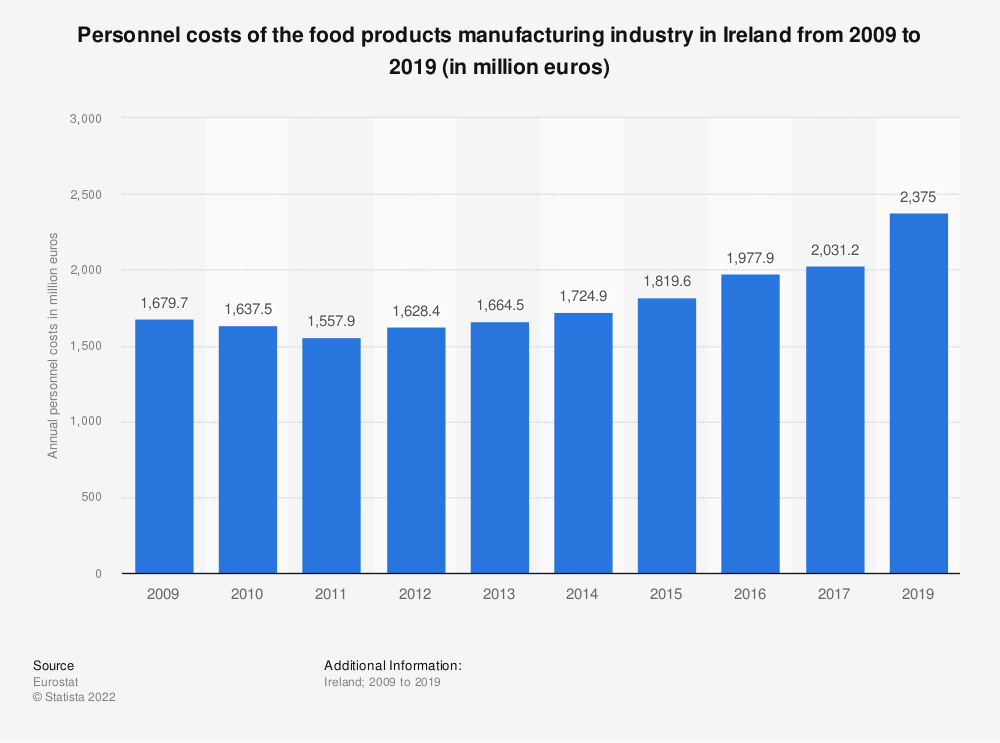 Statistic: Personnel costs of the food products manufacturing industry in Ireland from 2008 to 2014 (in million euros) | Statista