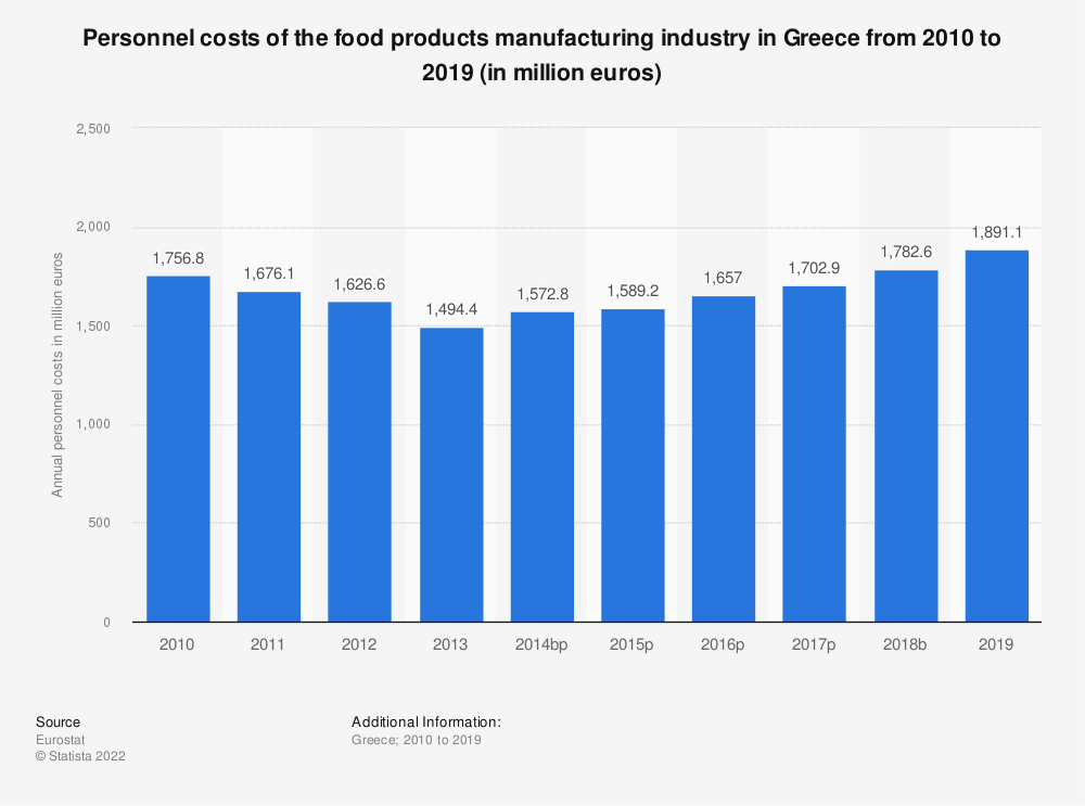 Statistic: Personnel costs of the food products manufacturing industry in Greece from 2008 to 2017 (in million euros) | Statista