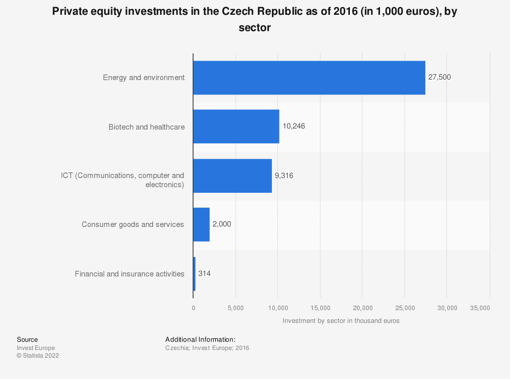 Statistic: Private equity investments in the Czech Republic as of 2016 (in 1,000 euros), by sector  | Statista