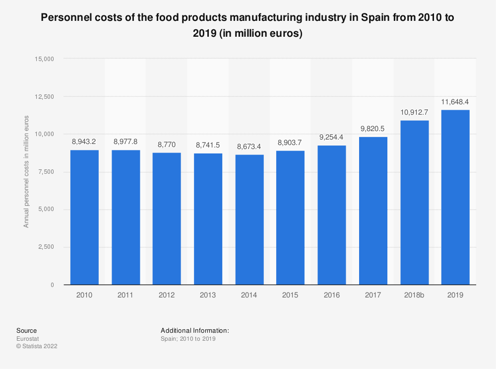 Statistic: Personnel costs of the food products manufacturing industry in Spain from 2008 to 2017 (in million euros) | Statista
