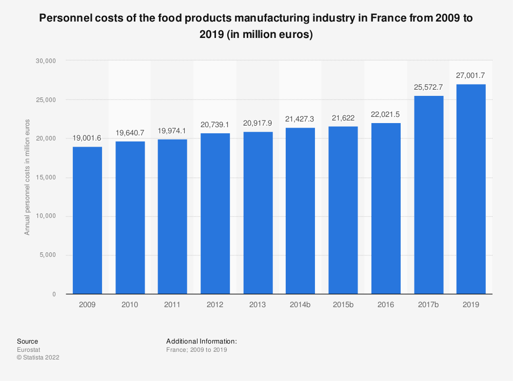 Statistic: Personnel costs of the food products manufacturing industry in France from 2009 to 2017 (in million euros)   Statista