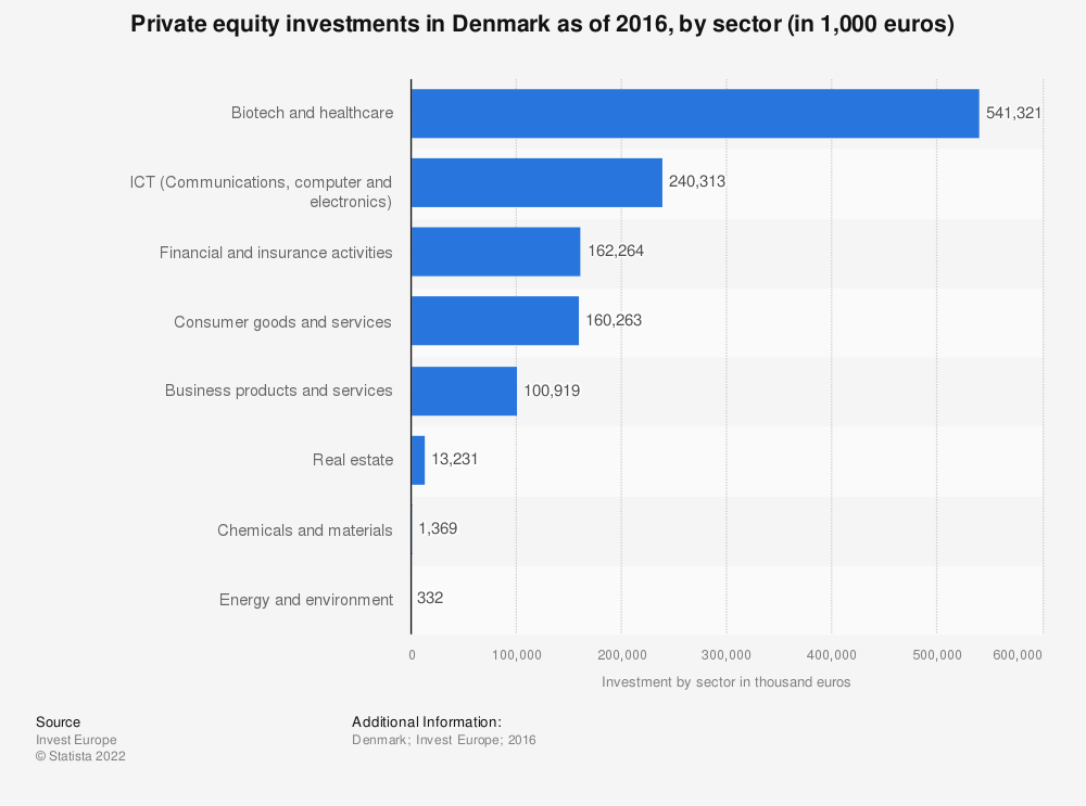 Statistic: Private equity investments in Denmark as of 2016, by sector (in 1,000 euros) | Statista