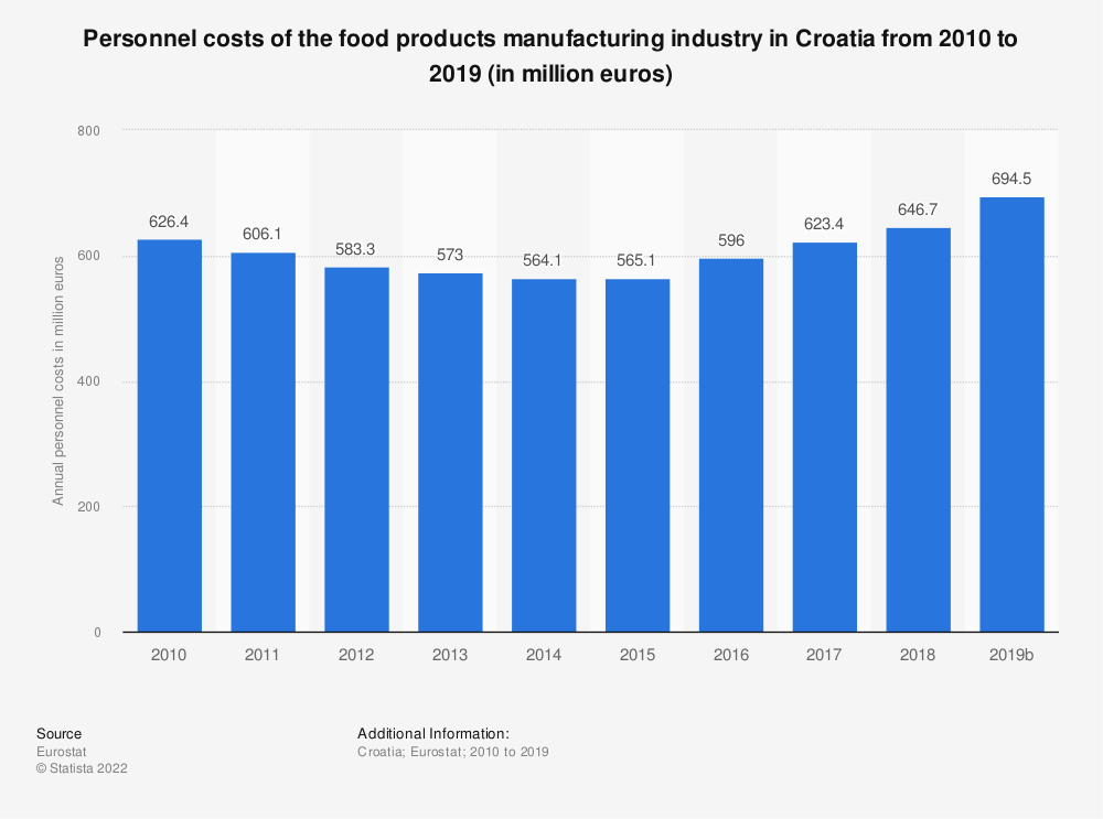 Statistic: Personnel costs of the food products manufacturing industry in Croatia from 2008 to 2014 (in million euros)   Statista