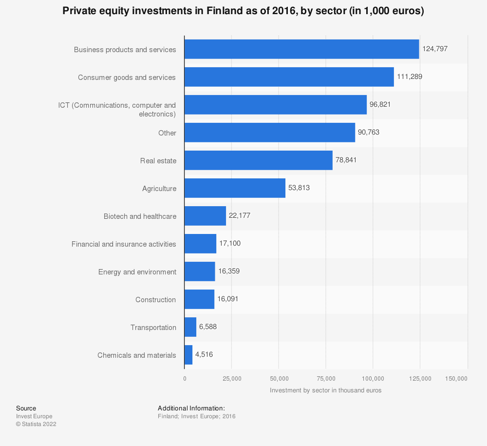 Statistic: Private equity investments in Finland as of 2016, by sector (in 1,000 euros) | Statista