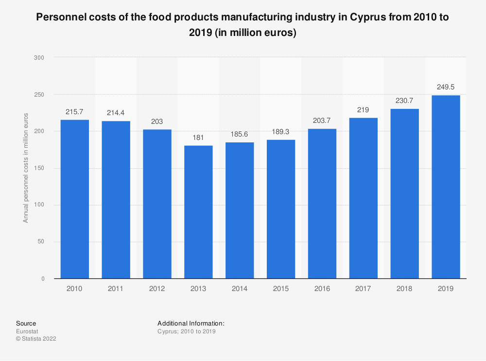 Statistic: Personnel costs of the food products manufacturing industry in Cyprus from 2008 to 2014 (in million euros) | Statista