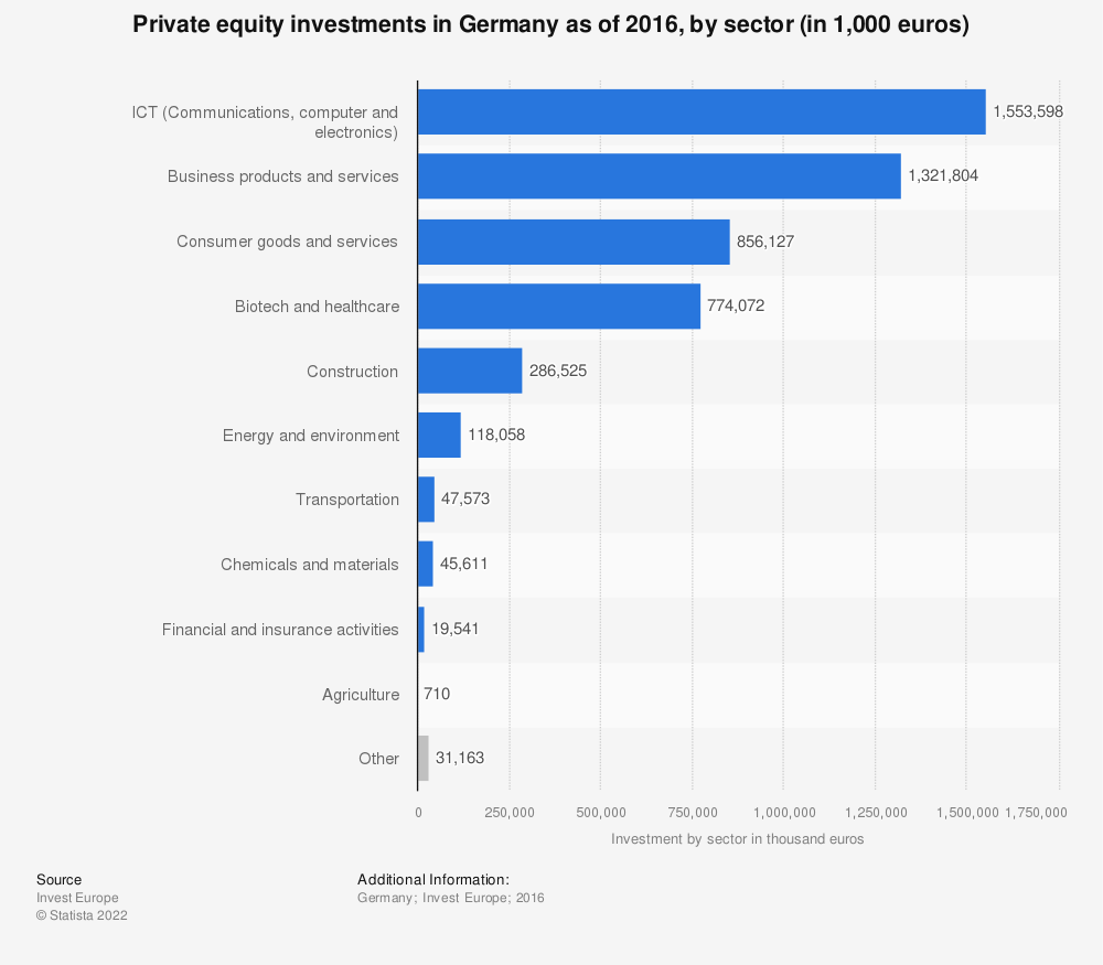 Statistic: Private equity investments in Germany as of 2016, by sector (in 1,000 euros) | Statista