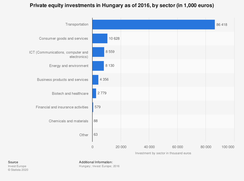 Statistic: Private equity investments in Hungary as of 2016, by sector (in 1,000 euros) | Statista
