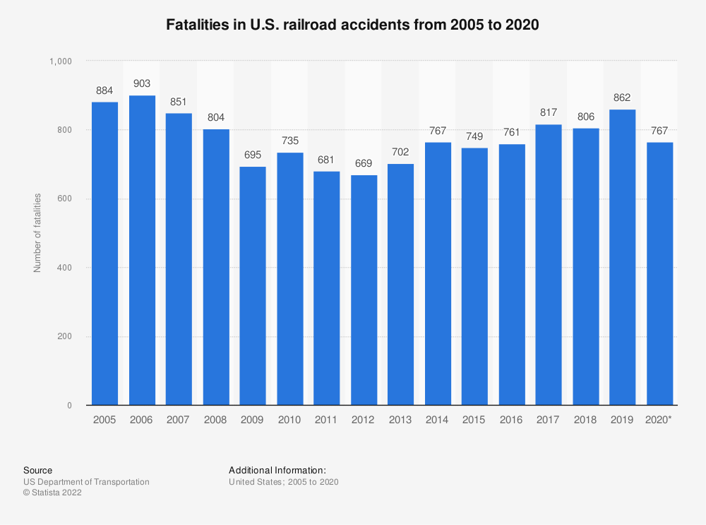 Statistic: Fatalities in U.S. railroad accidents from 2005 to 2018 | Statista