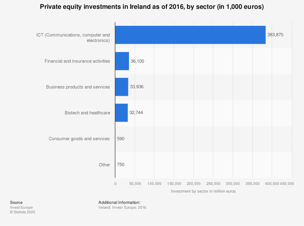 Statistic: Private equity investments in Ireland as of 2016, by sector (in 1,000 euros) | Statista