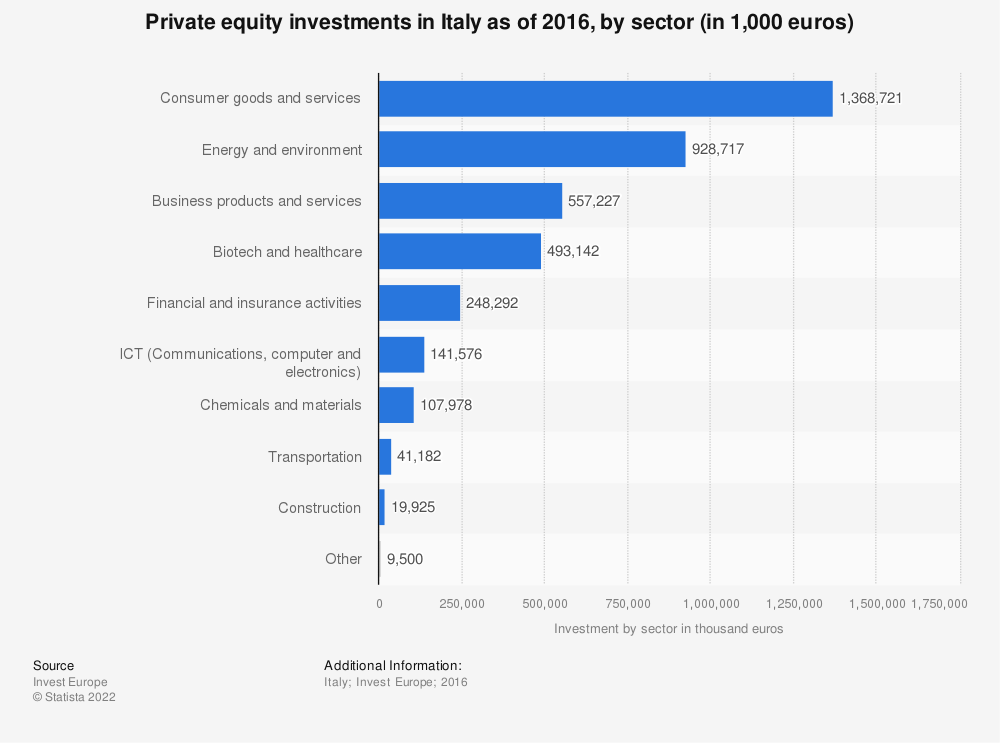 Statistic: Private equity investments in Italy as of 2016, by sector (in 1,000 euros) | Statista