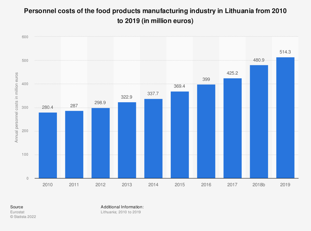 Statistic: Personnel costs of the food products manufacturing industry in Lithuania from 2008 to 2017 (in million euros) | Statista