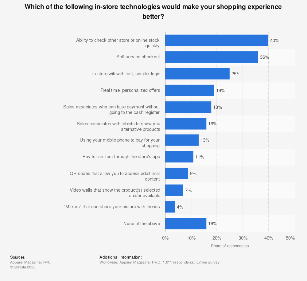 Statistic: Which of the following in-store technologies would make your shopping experience better? | Statista
