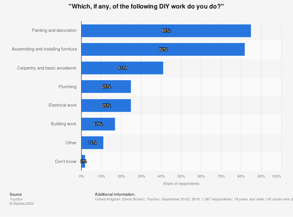 Statistic: Which of the following DIY tasks would you feel confident to undertake? | Statista