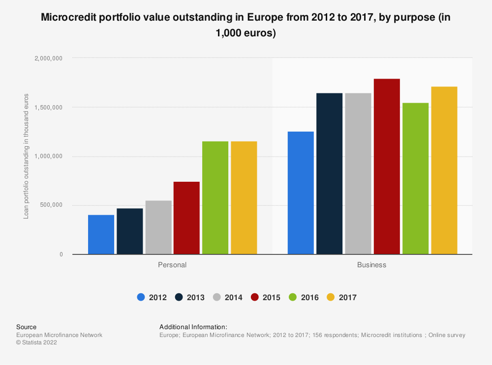 Statistic: Microcredit portfolio value outstanding in Europe from 2012 to 2017, by purpose (in 1,000 euros) | Statista