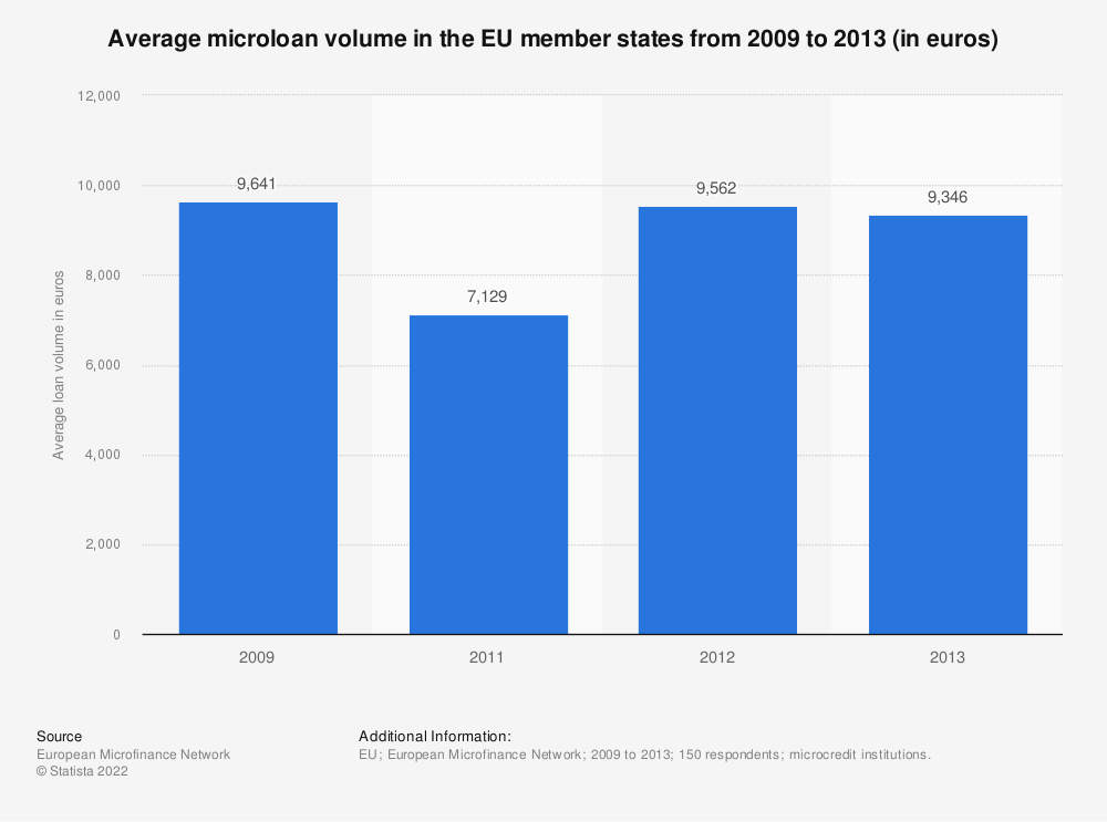 Statistic: Average microloan volume in the EU member states from 2009 to 2013 (in euros) | Statista