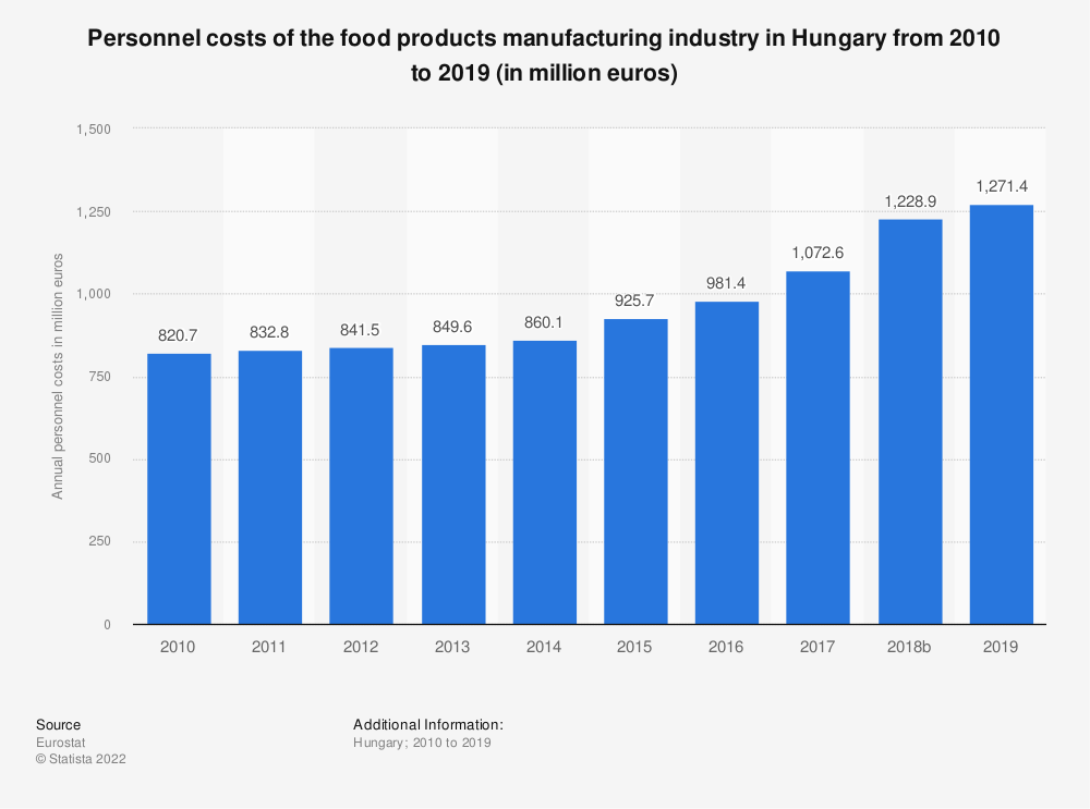 Statistic: Personnel costs of the food products manufacturing industry in Hungary from 2008 to 2014 (in million euros) | Statista