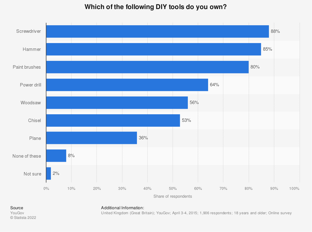 Statistic: Which of the following DIY tools do you own? | Statista