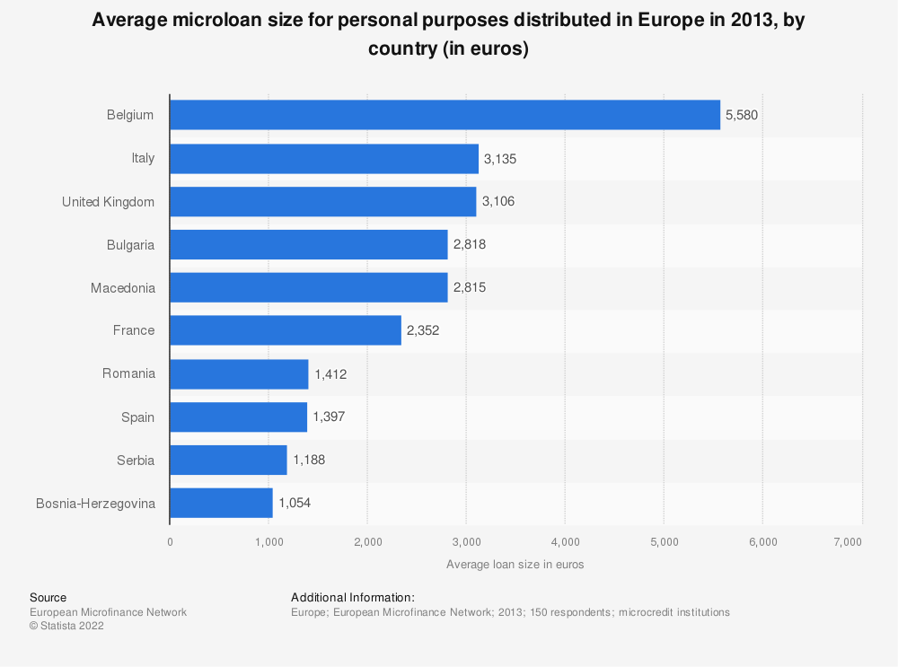 Statistic: Average microloan size for personal purposes distributed in Europe in 2013, by country (in euros) | Statista
