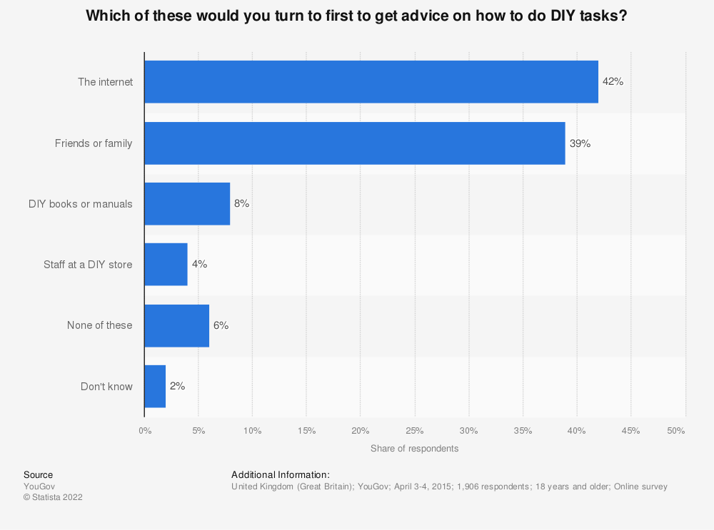 Statistic: Which of these would you turn to first to get advice on how to do DIY tasks? | Statista