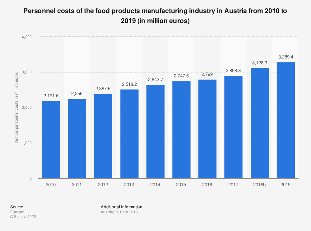 Statistic: Personnel costs of the food products manufacturing industry in Austria from 2008 to 2014 (in million euros) | Statista