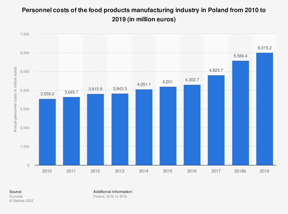 Statistic: Personnel costs of the food products manufacturing industry in Poland from 2008 to 2017 (in million euros) | Statista