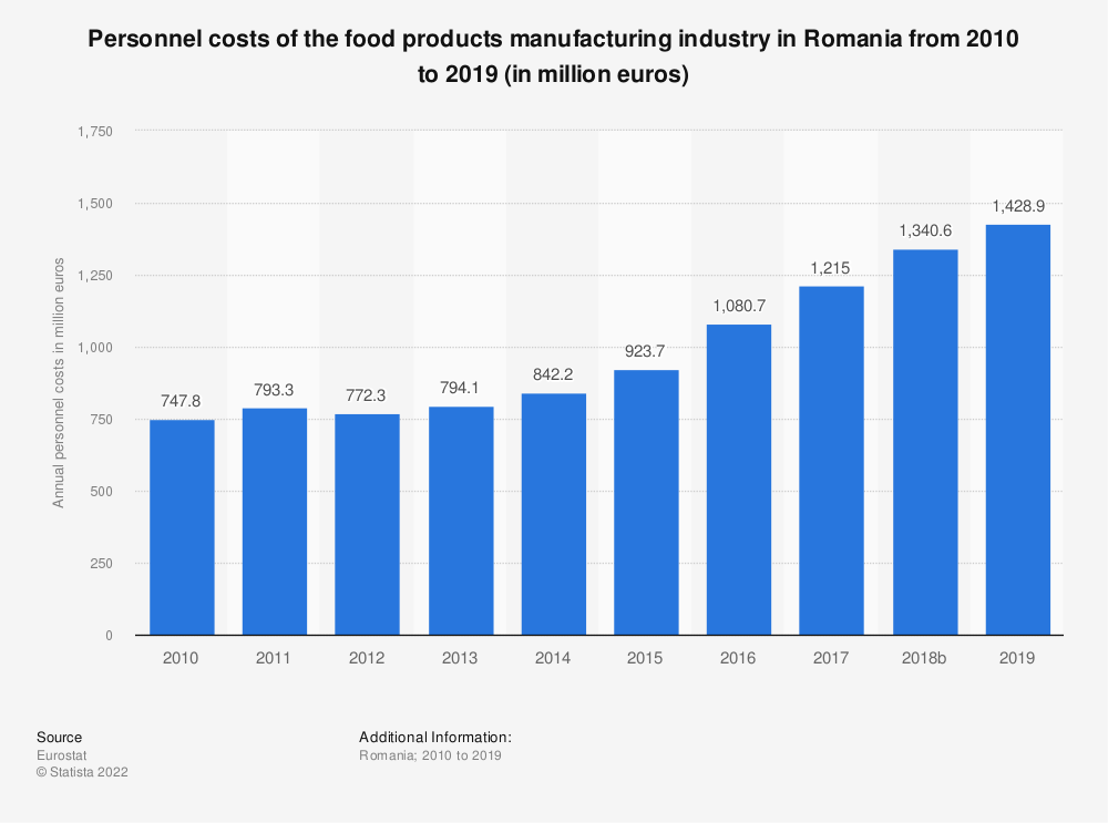 Statistic: Personnel costs of the food products manufacturing industry in Romania from 2008 to 2017 (in million euros) | Statista