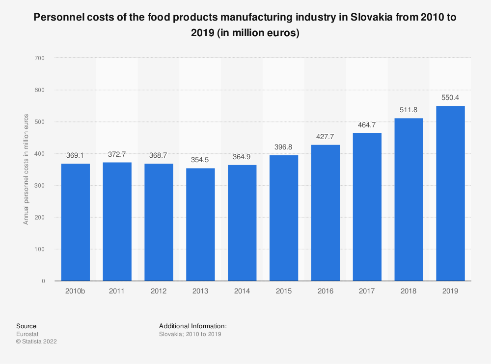 Statistic: Personnel costs of the food products manufacturing industry in Slovakia from 2008 to 2017 (in million euros)   Statista