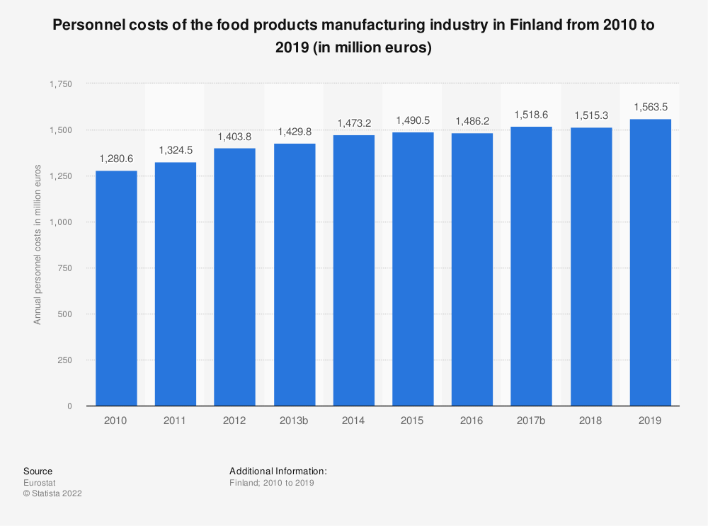 Statistic: Personnel costs of the food products manufacturing industry in Finland from 2008 to 2017 (in million euros) | Statista