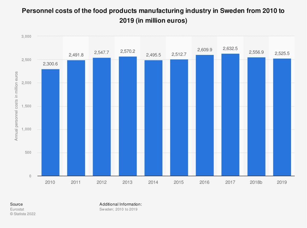 Statistic: Personnel costs of the food products manufacturing industry in Sweden from 2008 to 2014 (in million euros) | Statista
