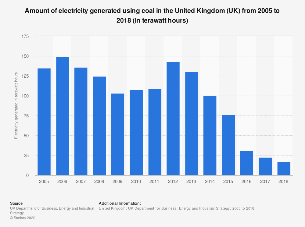 Statistic: Amount of electricity generated using coal in the United Kingdom (UK) from 2005 to 2017 (in terawatt-hours)* | Statista